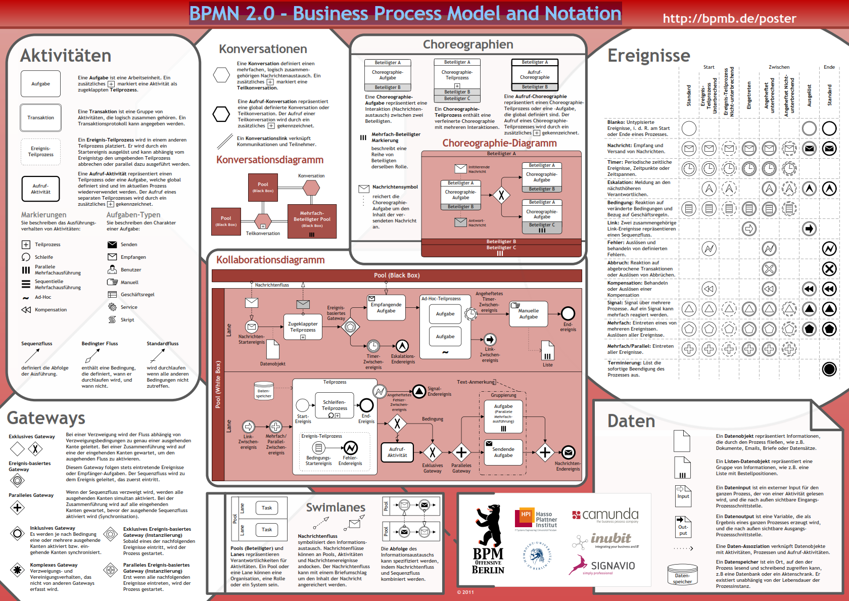 BPMN 2.0 - Business Process Model and Notation (Poster)