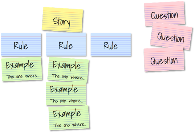 Example Mapping: A tool to refine stories