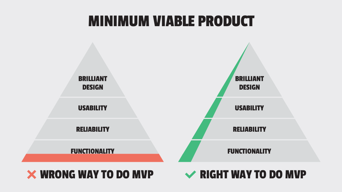 Minimum Viable Product: Definition