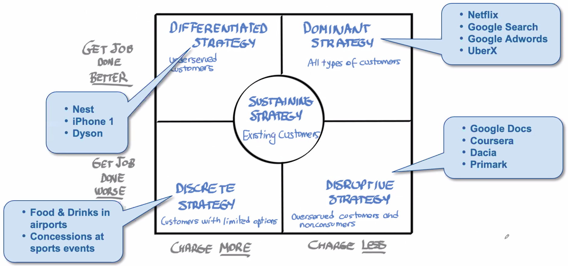 The Market Strategy Matrix
