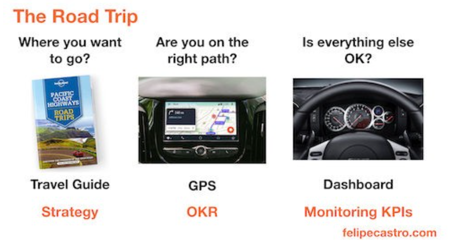 The Road Trip: Strategy, OKRs, and Monitoring KPIs