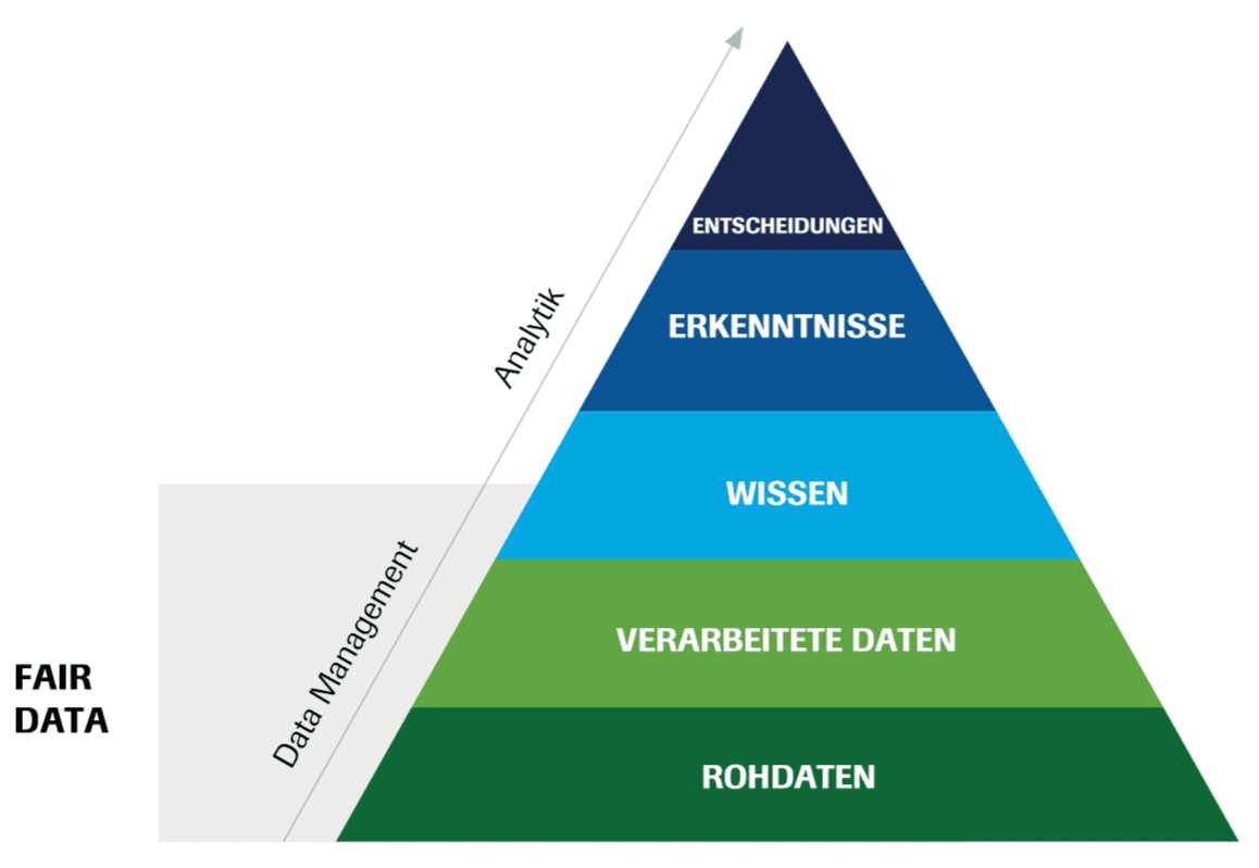 Daten-Management Pyramide